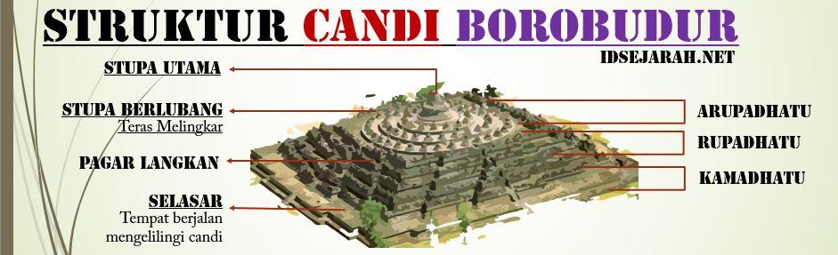 StrukturcandiBorobudur