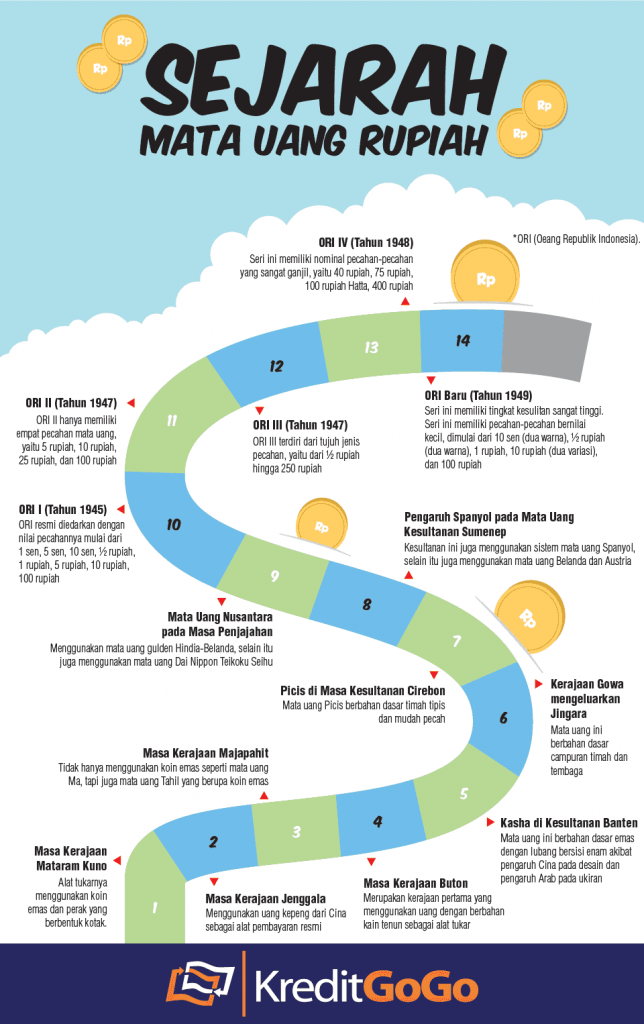 infografik sejarah mata uang rupiah.428727326