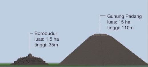 GunungPadangBorobudur